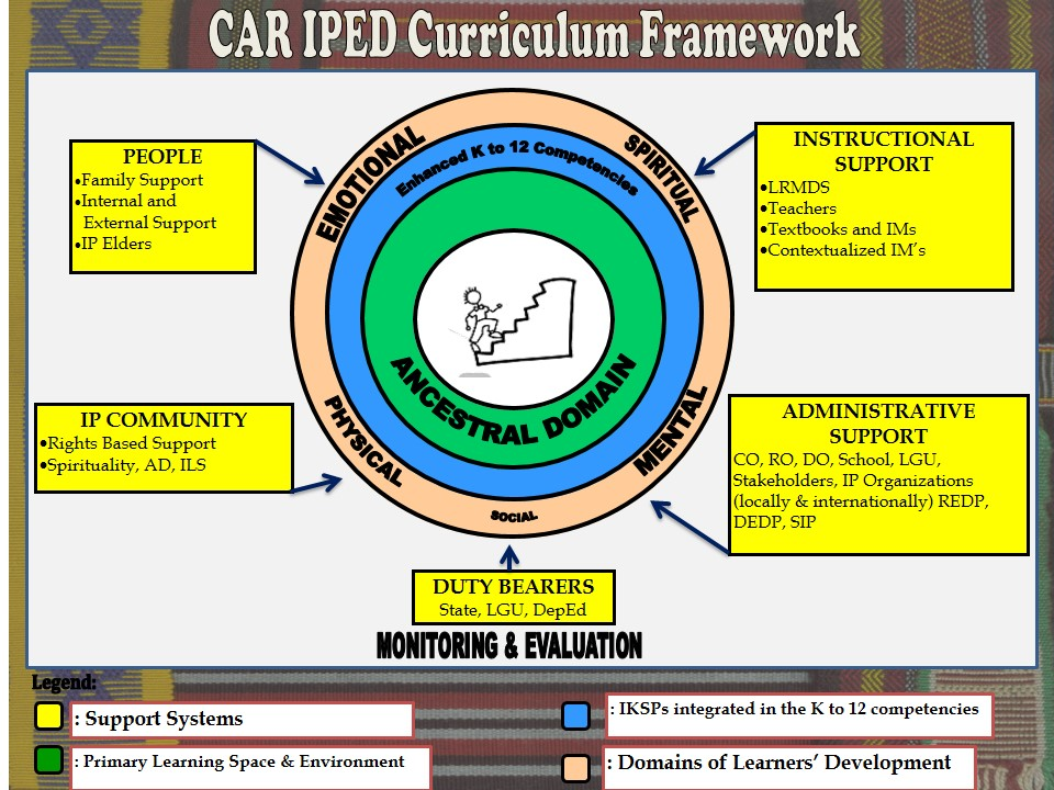 CAR IPED Curriculum Framework