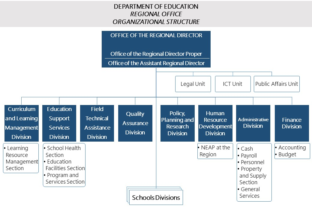 Regional Office Organizational Structure Deped